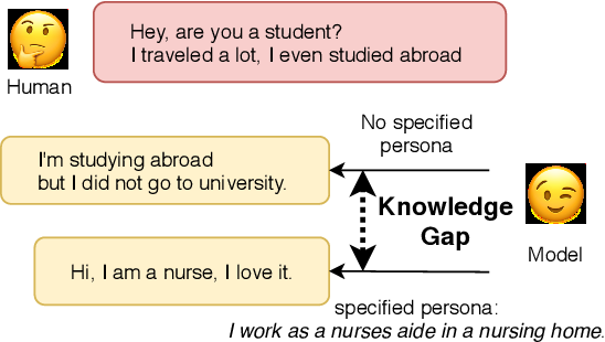Figure 1 for Unsupervised Injection of Knowledge into Dialogue Generation via Language Models