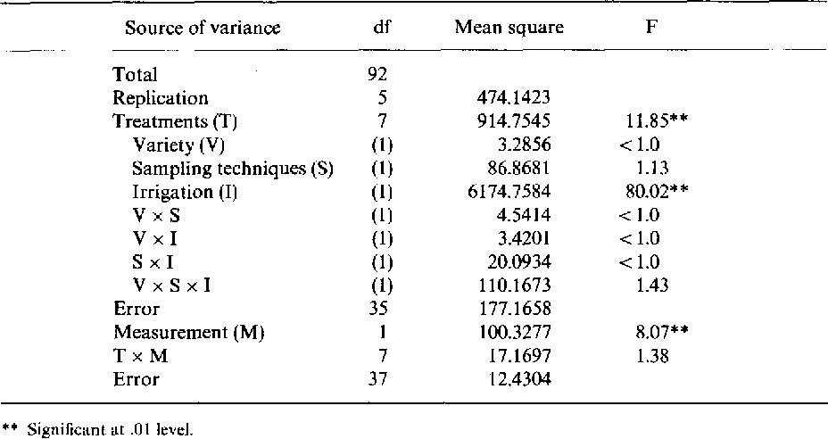 Comparison Of Pressure Chamber And Psychrometer Estimates Of Leaf