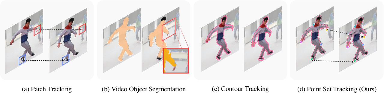 Figure 3 for Polygonal Point Set Tracking