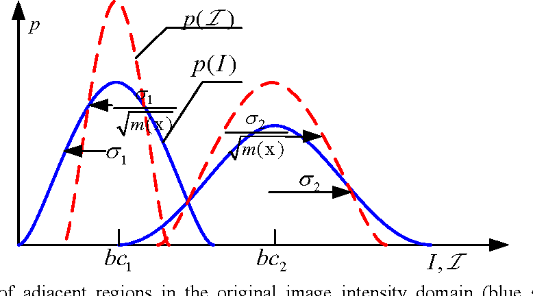 Figure 1 for A Local Active Contour Model for Image Segmentation with Intensity Inhomogeneity