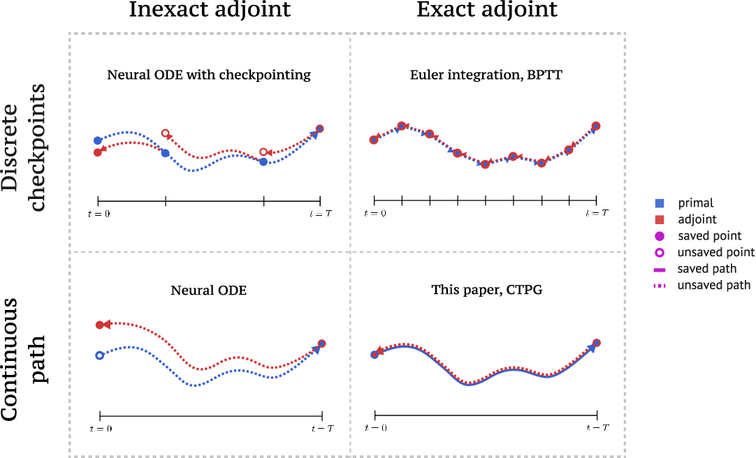 Figure 1 for Faster Policy Learning with Continuous-Time Gradients