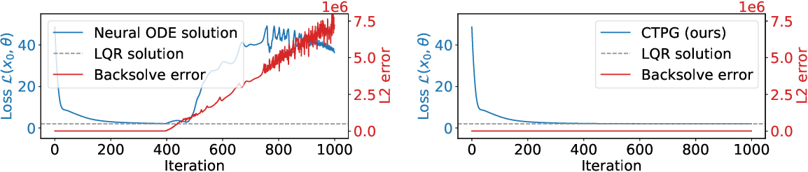 Figure 3 for Faster Policy Learning with Continuous-Time Gradients