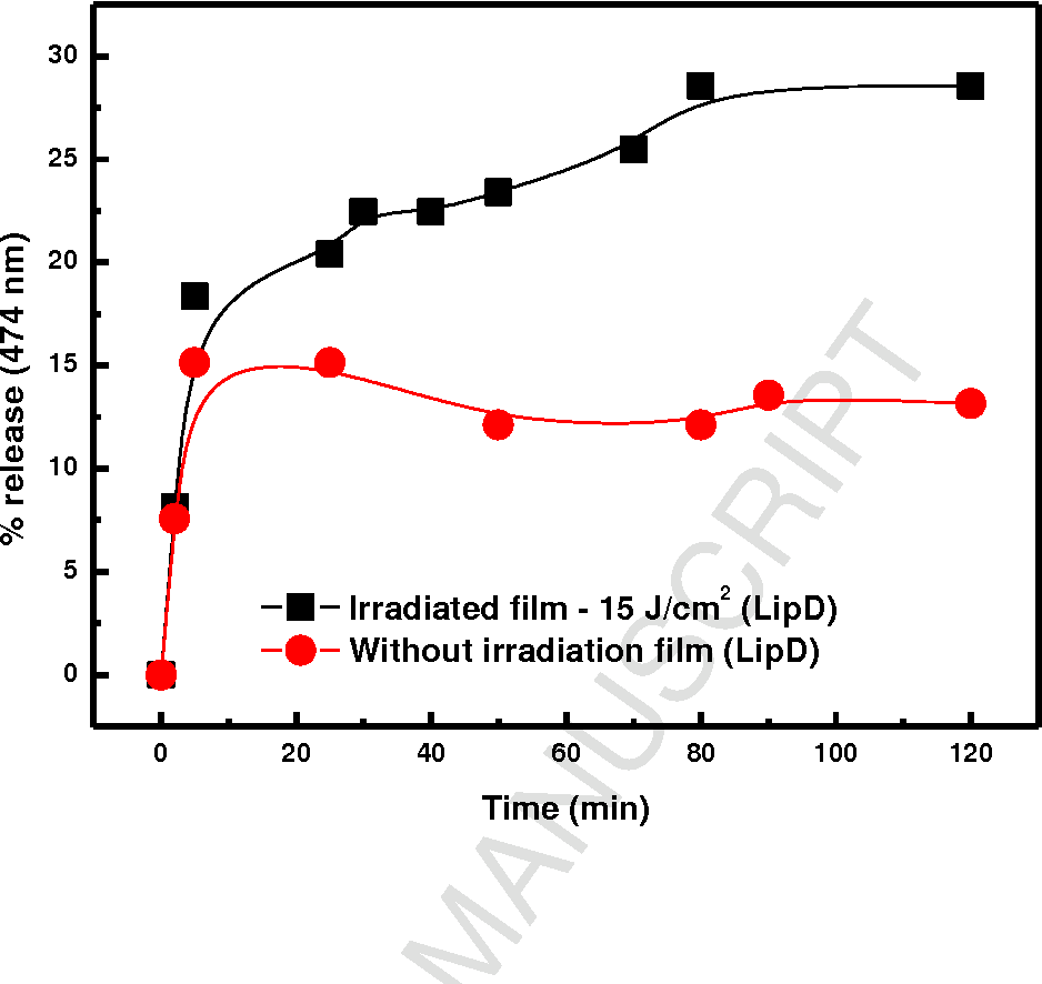 FIGURE 4. Release of AO adsorbed in LBL films obtained with LipD.