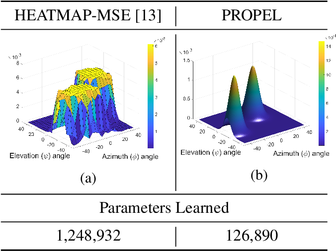 Figure 1 for PROPEL: Probabilistic Parametric Regression Loss for Convolutional Neural Networks