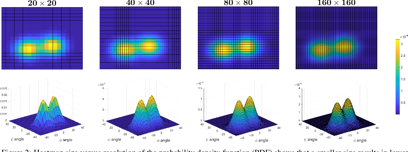 Figure 3 for PROPEL: Probabilistic Parametric Regression Loss for Convolutional Neural Networks