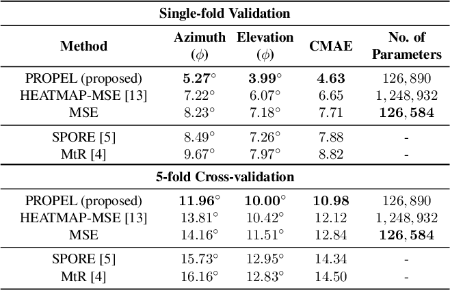 Figure 2 for PROPEL: Probabilistic Parametric Regression Loss for Convolutional Neural Networks