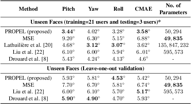 Figure 4 for PROPEL: Probabilistic Parametric Regression Loss for Convolutional Neural Networks