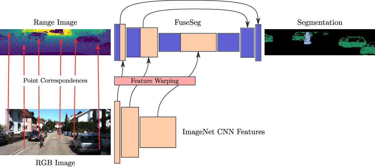 Figure 1 for FuseSeg: LiDAR Point Cloud Segmentation Fusing Multi-Modal Data