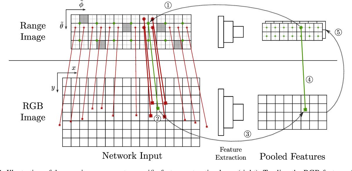 Figure 3 for FuseSeg: LiDAR Point Cloud Segmentation Fusing Multi-Modal Data