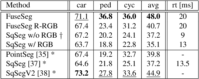 Figure 2 for FuseSeg: LiDAR Point Cloud Segmentation Fusing Multi-Modal Data