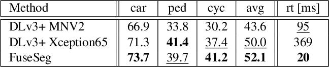Figure 4 for FuseSeg: LiDAR Point Cloud Segmentation Fusing Multi-Modal Data