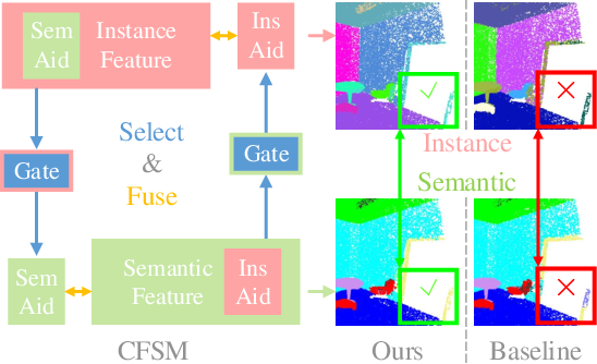 Figure 1 for 3DCFS: Fast and Robust Joint 3D Semantic-Instance Segmentation via Coupled Feature Selection