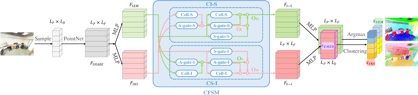 Figure 2 for 3DCFS: Fast and Robust Joint 3D Semantic-Instance Segmentation via Coupled Feature Selection