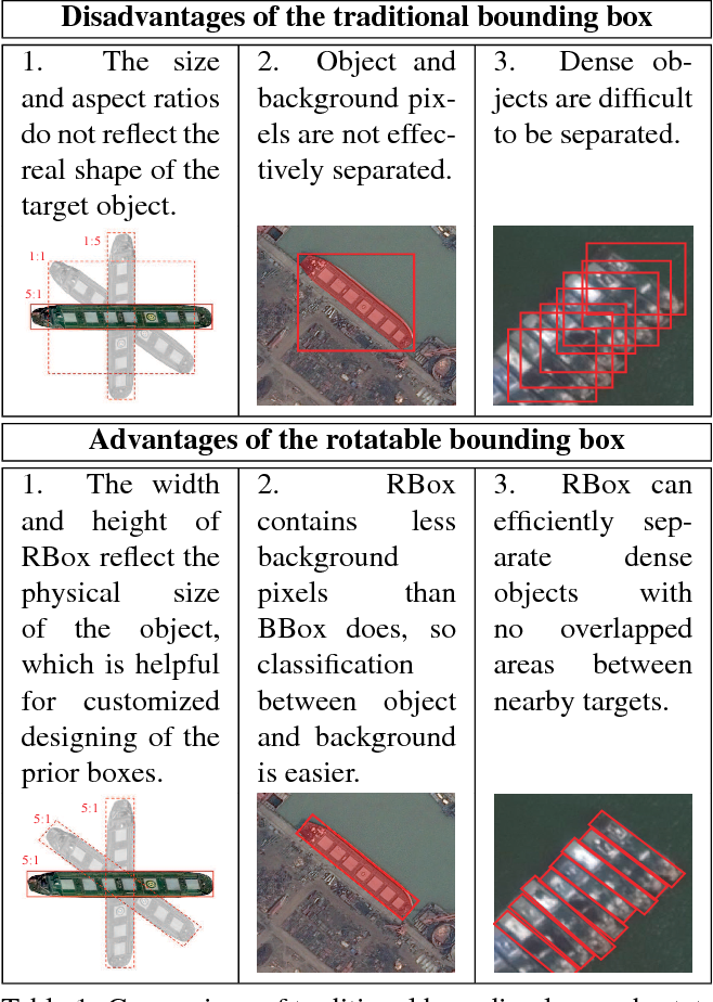 Figure 1 for Learning a Rotation Invariant Detector with Rotatable Bounding Box