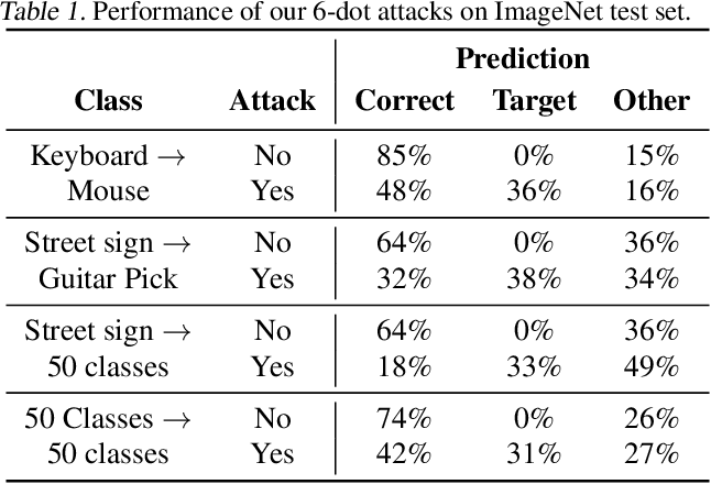 Figure 2 for Adversarial camera stickers: A physical camera-based attack on deep learning systems