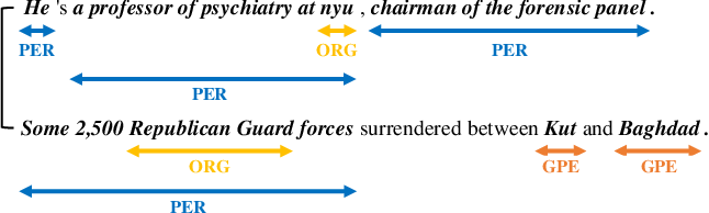 Figure 1 for A Sequence-to-Set Network for Nested Named Entity Recognition