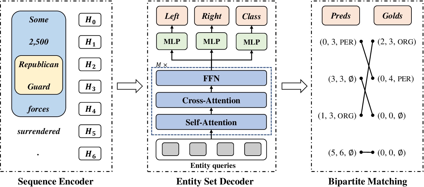 Figure 3 for A Sequence-to-Set Network for Nested Named Entity Recognition