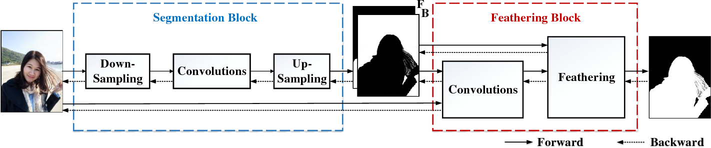 Figure 3 for Fast Deep Matting for Portrait Animation on Mobile Phone