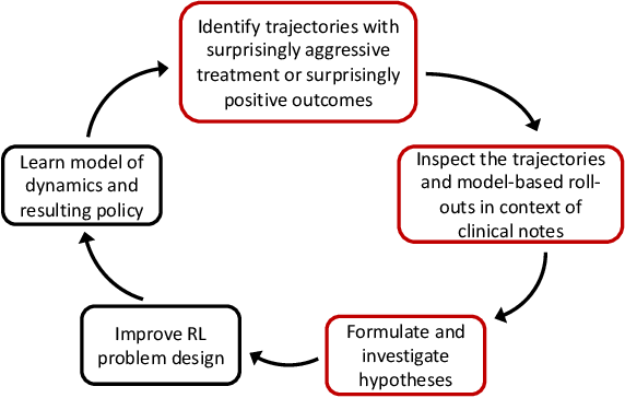 Figure 1 for Trajectory Inspection: A Method for Iterative Clinician-Driven Design of Reinforcement Learning Studies