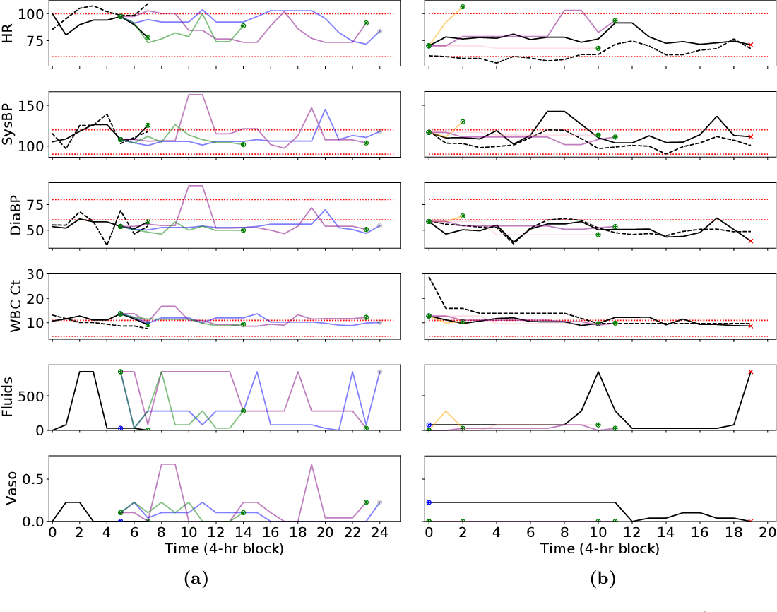 Figure 4 for Trajectory Inspection: A Method for Iterative Clinician-Driven Design of Reinforcement Learning Studies