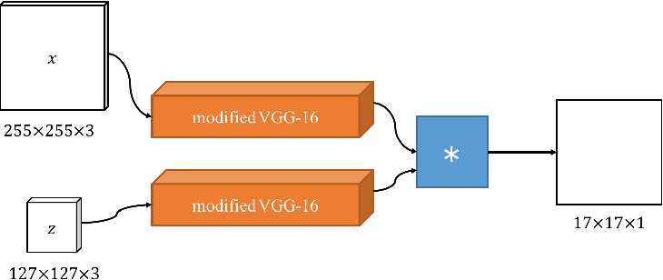 Figure 3 for SiamVGG: Visual Tracking using Deeper Siamese Networks
