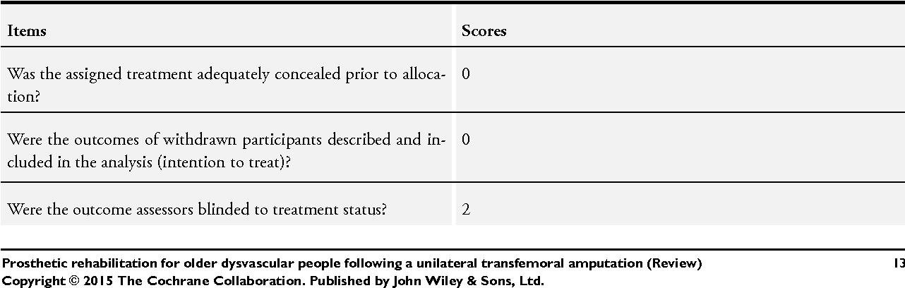 Table 2 from Prosthetic rehabilitation for older dysvascular