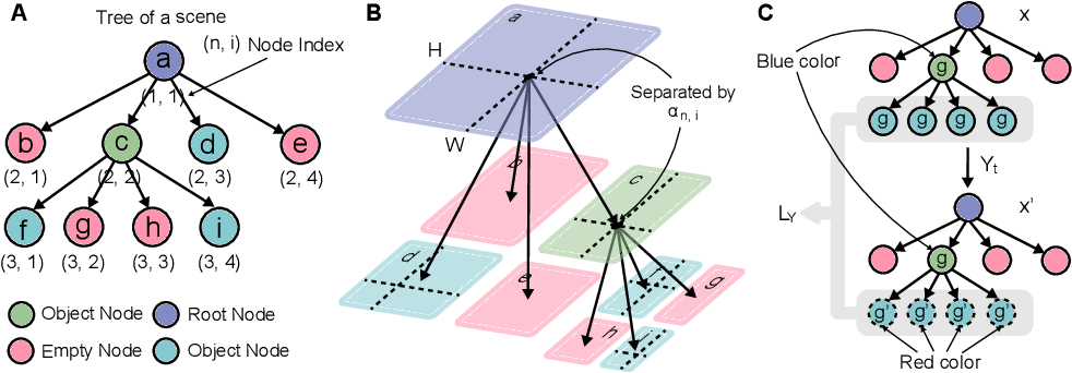 Figure 3 for Semantically Controllable Scene Generation with Guidance of Explicit Knowledge