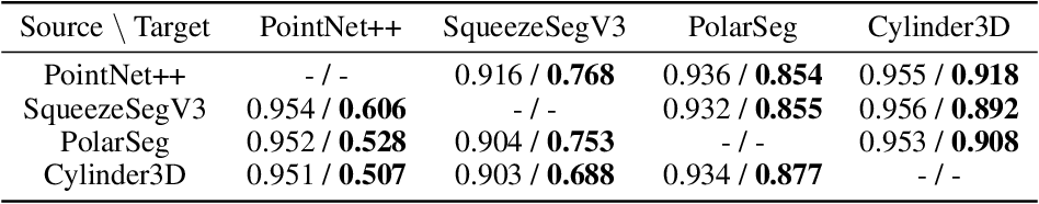Figure 4 for Semantically Controllable Scene Generation with Guidance of Explicit Knowledge