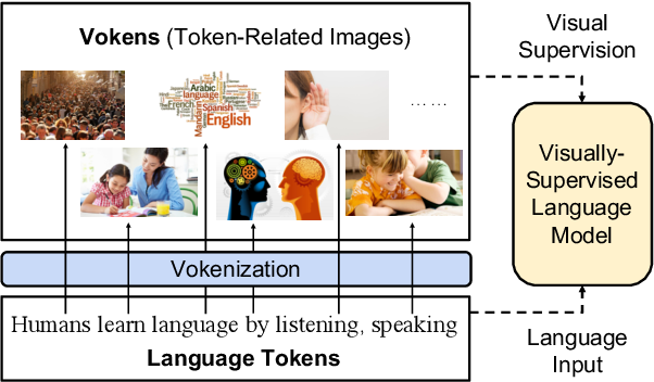 Figure 1 for Vokenization: Improving Language Understanding with Contextualized, Visual-Grounded Supervision