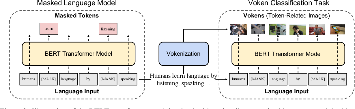 Figure 3 for Vokenization: Improving Language Understanding with Contextualized, Visual-Grounded Supervision