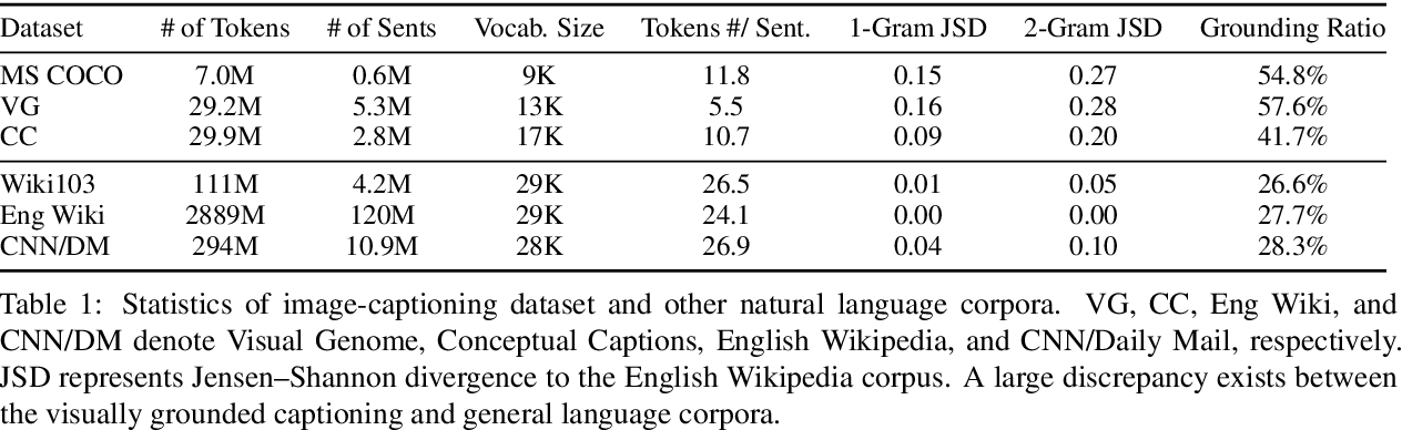 Figure 2 for Vokenization: Improving Language Understanding with Contextualized, Visual-Grounded Supervision
