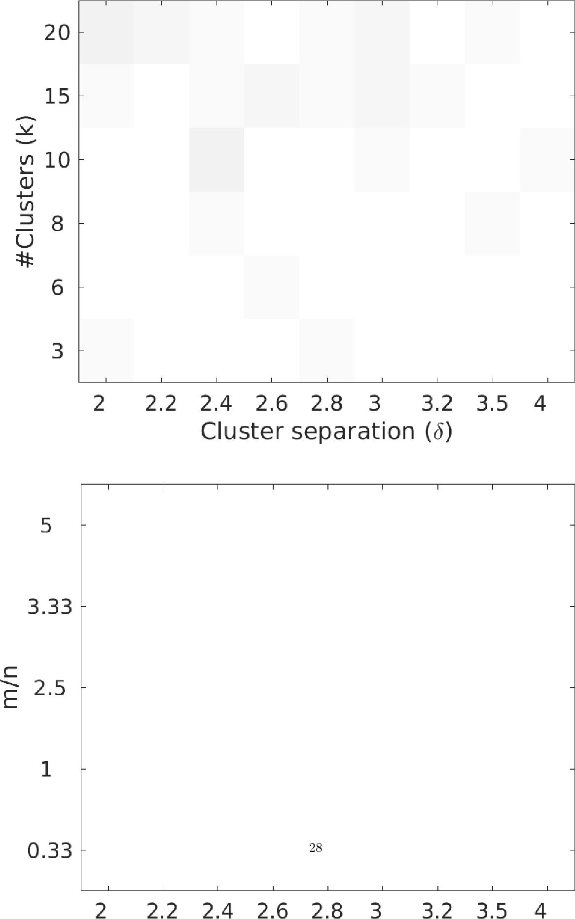 Figure 2 for Provably noise-robust, regularised $k$-means clustering