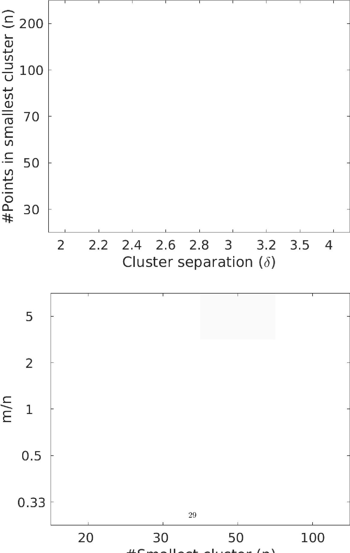 Figure 3 for Provably noise-robust, regularised $k$-means clustering