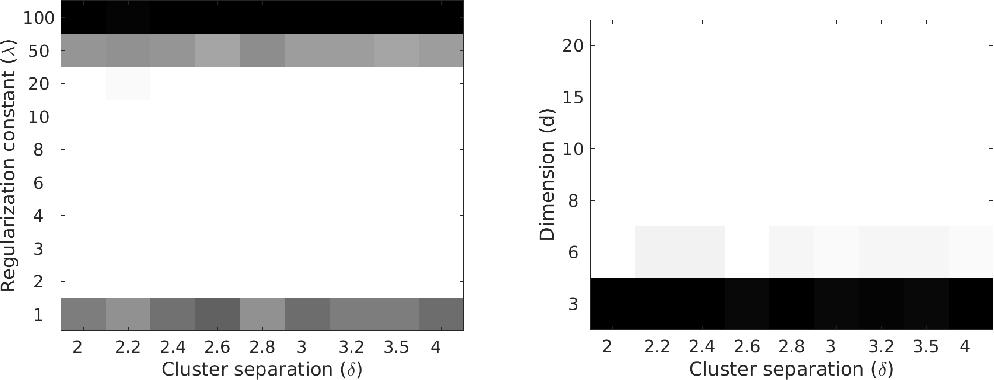 Figure 1 for Provably noise-robust, regularised $k$-means clustering