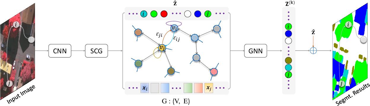 Figure 1 for SCG-Net: Self-Constructing Graph Neural Networks for Semantic Segmentation