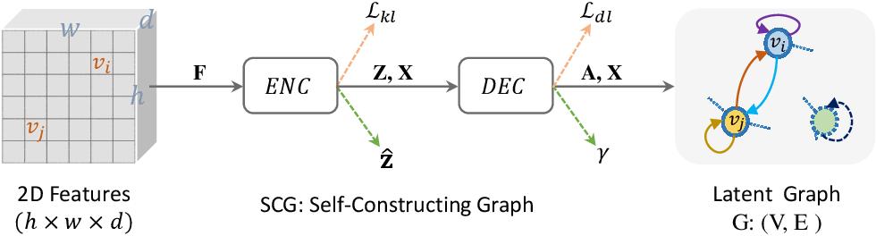 Figure 2 for SCG-Net: Self-Constructing Graph Neural Networks for Semantic Segmentation
