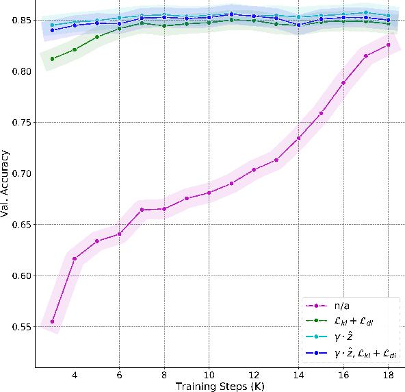 Figure 3 for SCG-Net: Self-Constructing Graph Neural Networks for Semantic Segmentation
