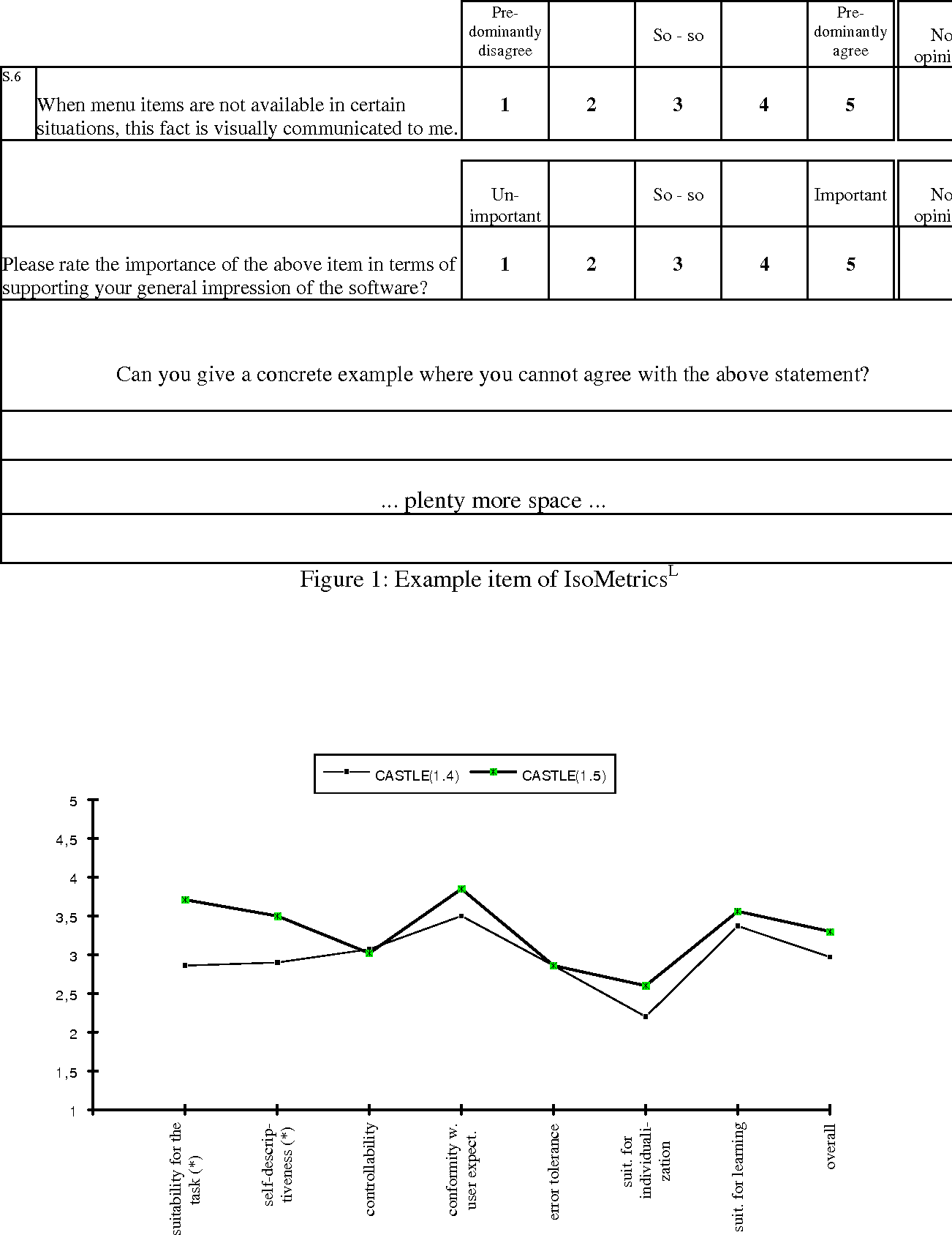 The IsoMetrics usability inventory: An operationalization of ISO ...