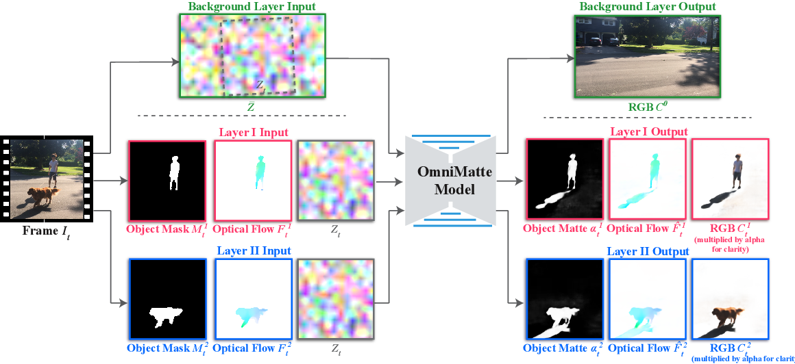 Figure 1 for Omnimatte: Associating Objects and Their Effects in Video