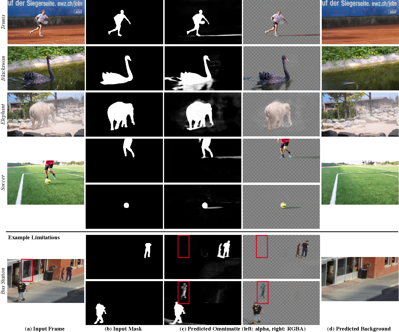 Figure 2 for Omnimatte: Associating Objects and Their Effects in Video