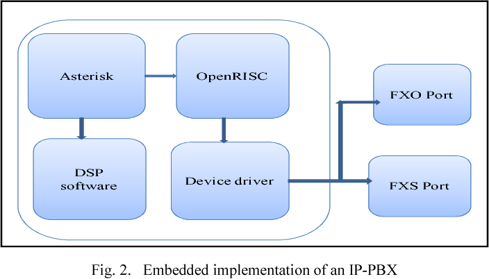 Figure 2 from Embedded implementation of an IP-PBX /VoIP