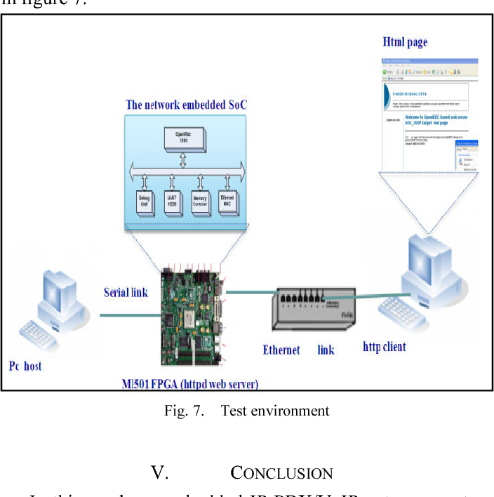 Figure 7 from Embedded implementation of an IP-PBX /VoIP