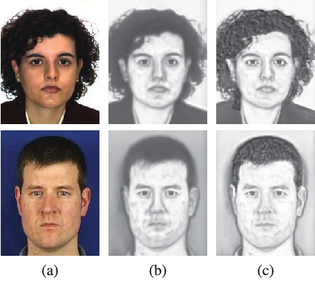 Figure 4 for Content-Adaptive Sketch Portrait Generation by Decompositional Representation Learning