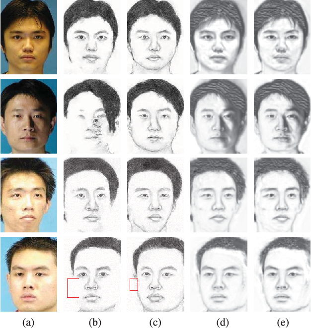 Figure 2 for Content-Adaptive Sketch Portrait Generation by Decompositional Representation Learning