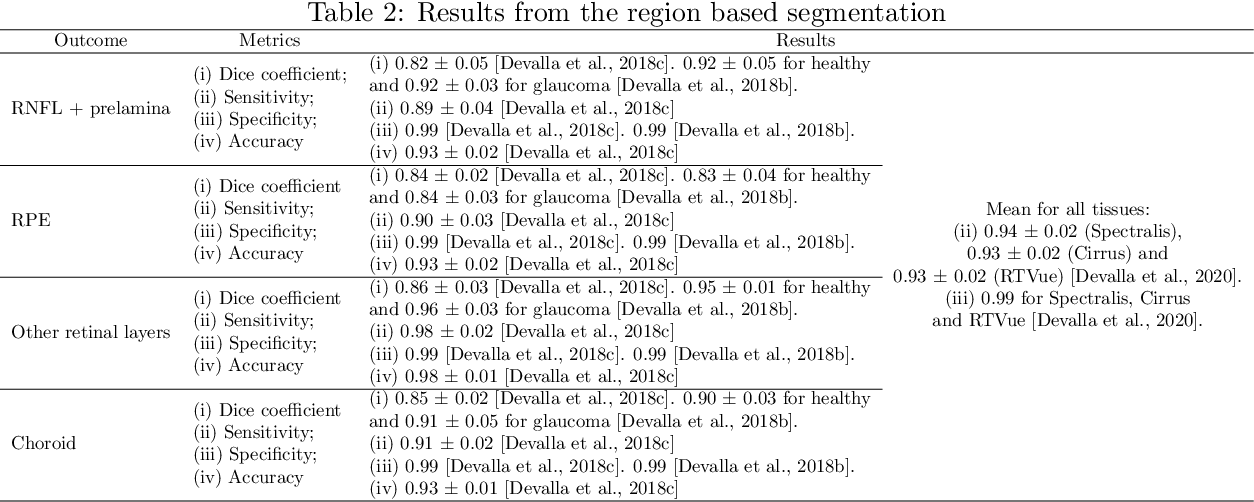 Figure 3 for Automatic Segmentation of the Optic Nerve Head Region in Optical Coherence Tomography: A Methodological Review