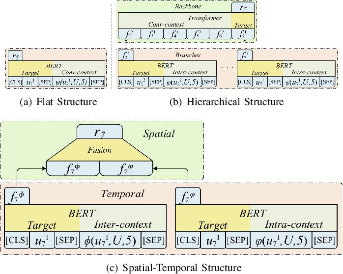 Figure 3 for Emotion Dynamics Modeling via BERT