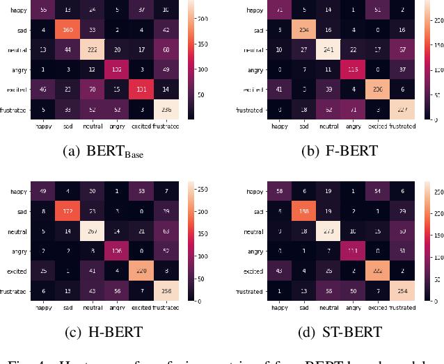 Figure 4 for Emotion Dynamics Modeling via BERT