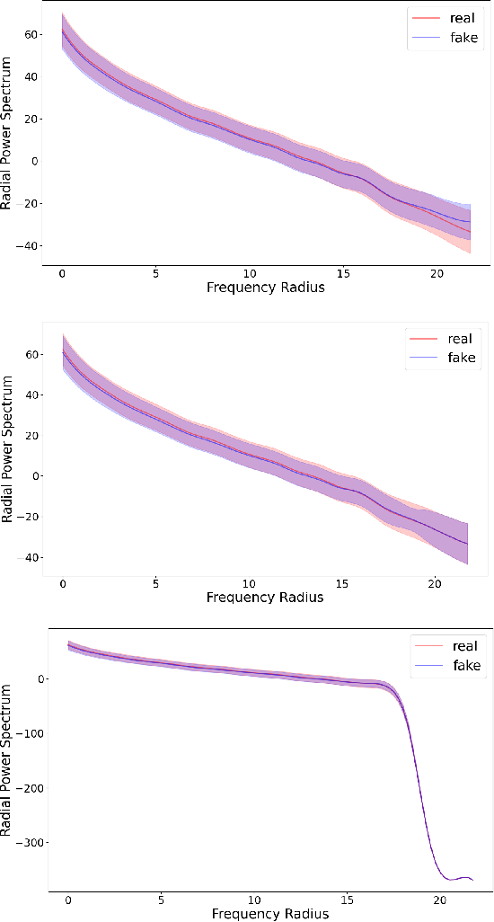 Figure 1 for Are High-Frequency Components Beneficial for Training of Generative Adversarial Networks