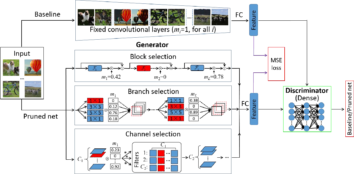 Figure 1 for Towards Optimal Structured CNN Pruning via Generative Adversarial Learning