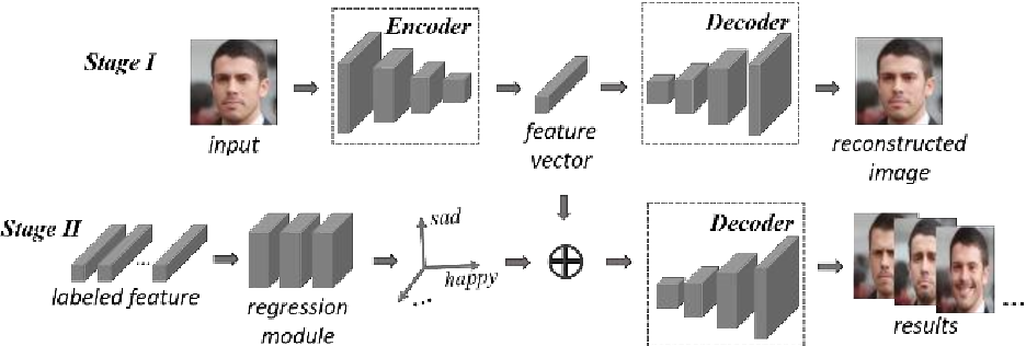 Figure 1 for Continuous learning of face attribute synthesis